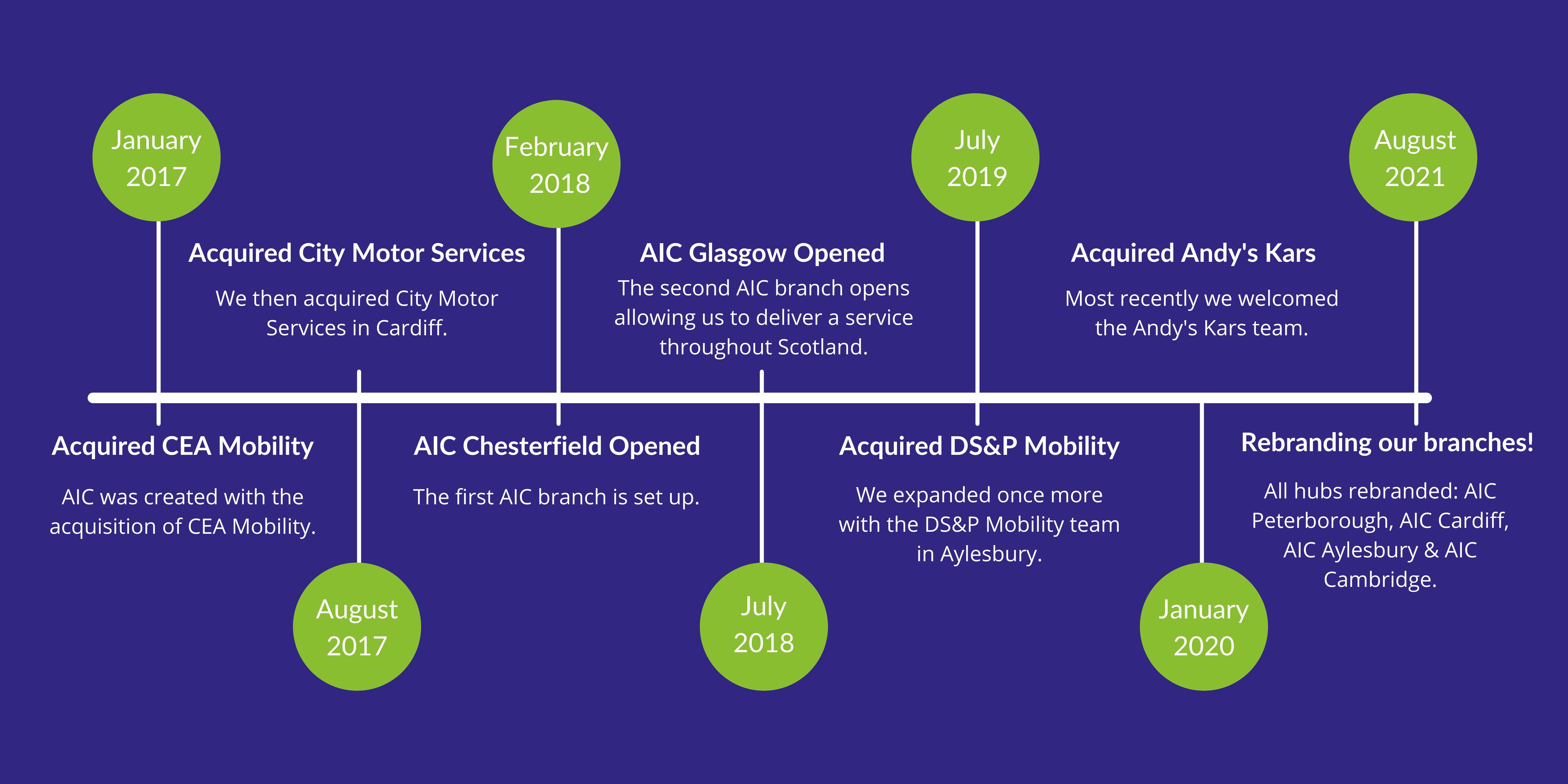 AIC Timeline